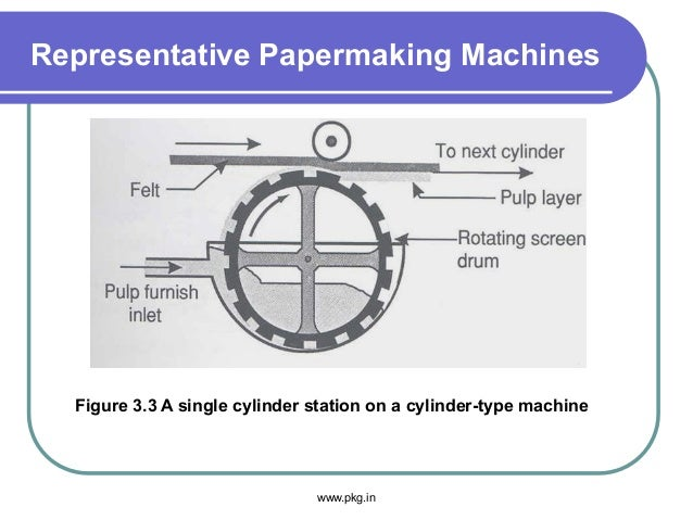 Representative Papermaking Machines Figure 3.3 A single cylinder station on a cylinder-type machine www.pkg.in