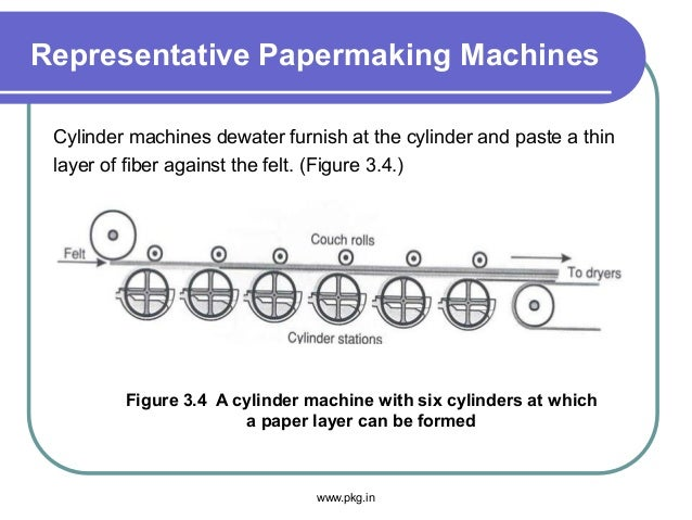 Representative Papermaking Machines Cylinder machines dewater furnish at the cylinder and paste a thin layer of fiber agai...