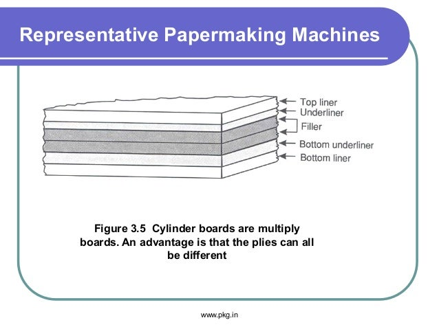 Representative Papermaking Machines Figure 3.5 Cylinder boards are multiply boards. An advantage is that the plies can all...