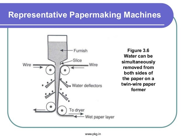 Representative Papermaking Machines Figure 3.6 Water can be simultaneously removed from both sides of the paper on a twin-...