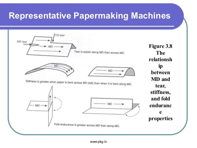 Representative Papermaking Machines Figure 3.8 The relationsh ip between MD and tear, stiffness, and fold enduranc e prope...