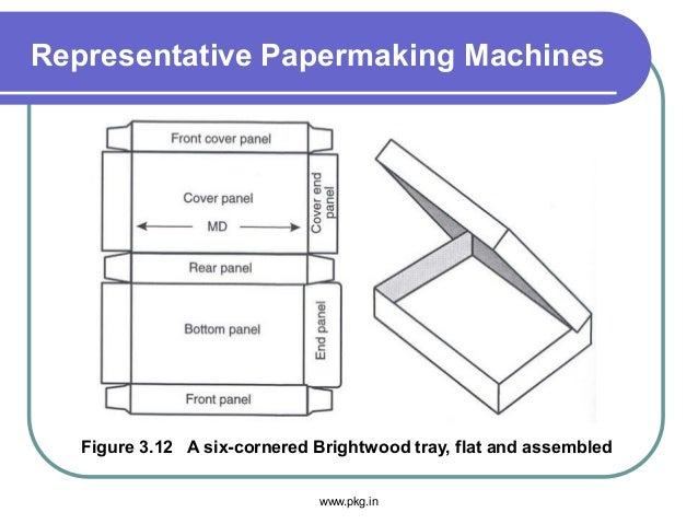 Representative Papermaking Machines Figure 3.12 A six-cornered Brightwood tray, flat and assembled www.pkg.in
