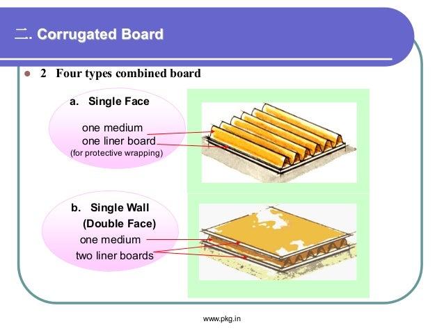 二. Corrugated Board  2 Four types combined board b. Single Wall (Double Face) one medium two liner boards a. Single Face ...