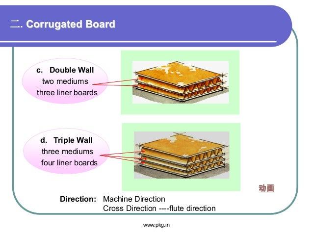 二. Corrugated Board c. Double Wall two mediums three liner boards d. Triple Wall three mediums four liner boards Direction...