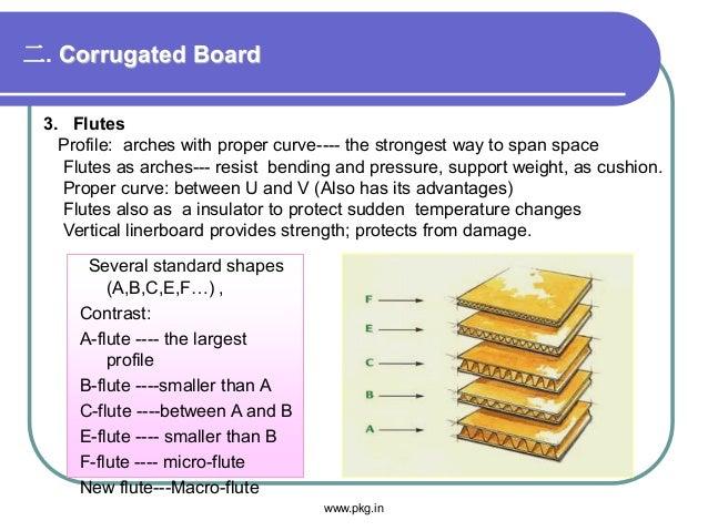 二. Corrugated Board 3. Flutes Profile: arches with proper curve---- the strongest way to span space Flutes as arches--- re...