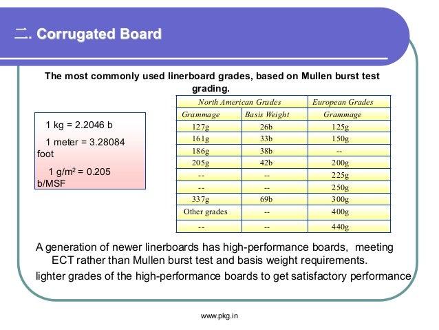 二. Corrugated Board The most commonly used linerboard grades, based on Mullen burst test grading. North American Grades Eu...