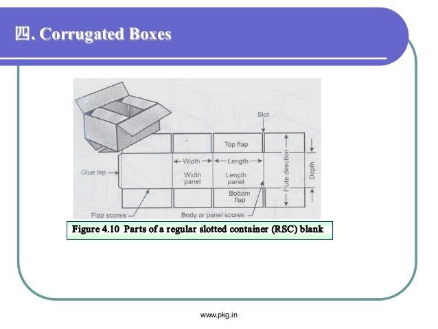 四. Corrugated Boxes Figure 4.10 Parts of a regular slotted container (RSC) blank www.pkg.in