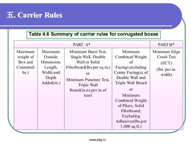 五. Carrier Rules PART A* PART B* Maximum weight of Box and Contents(l bs.) Maximum Outside Dimension, Length, Width and De...