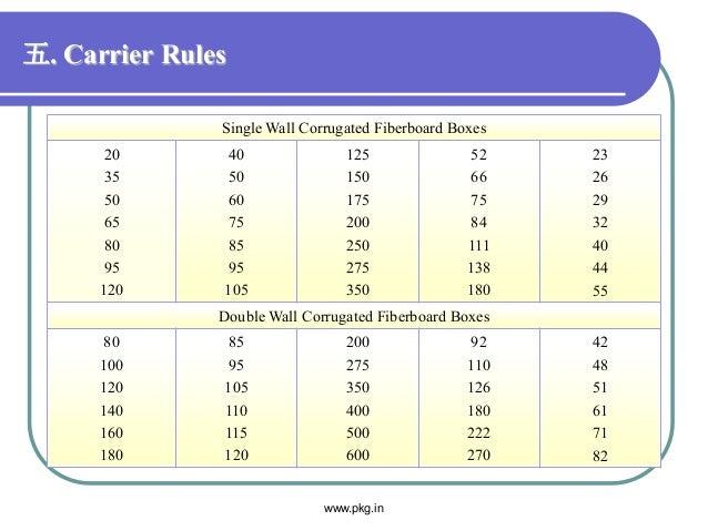 五. Carrier Rules Single Wall Corrugated Fiberboard Boxes 20 35 50 65 80 95 120 40 50 60 75 85 95 105 125 150 175 200 250 2...