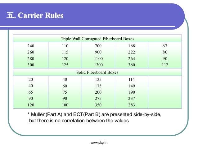 五. Carrier Rules Triple Wall Corrugated Fiberboard Boxes 240 260 280 300 110 115 120 125 700 900 1100 1300 168 222 264 360...