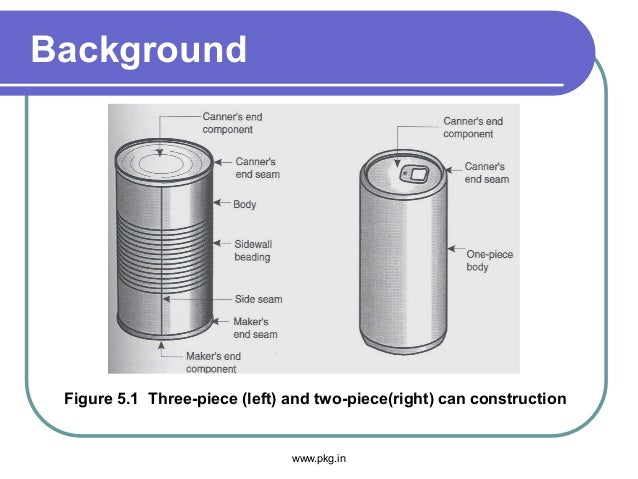 Background Figure 5.1 Three-piece (left) and two-piece(right) can construction www.pkg.in