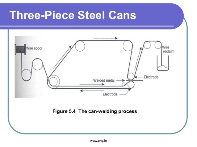 Three-Piece Steel Cans Figure 5.4 The can-welding process www.pkg.in