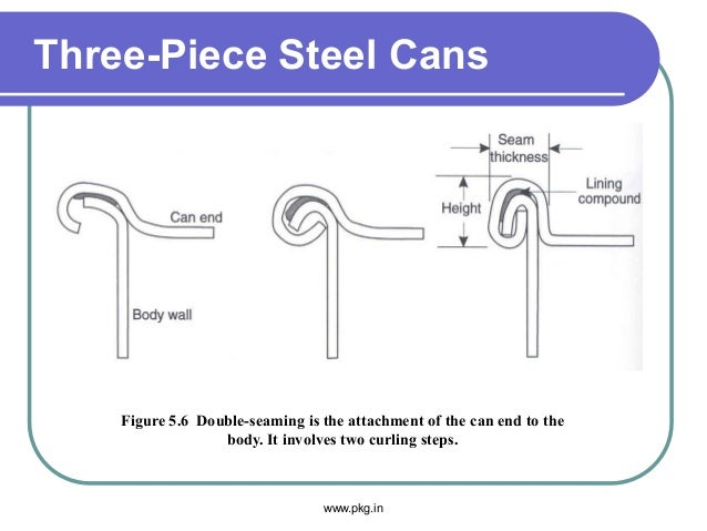 Three-Piece Steel Cans Figure 5.6 Double-seaming is the attachment of the can end to the body. It involves two curling ste...