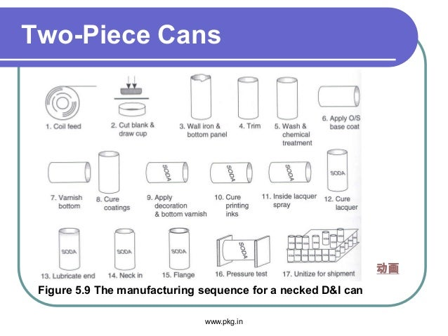 Two-Piece Cans Figure 5.9 The manufacturing sequence for a necked D&I can 动画 www.pkg.in