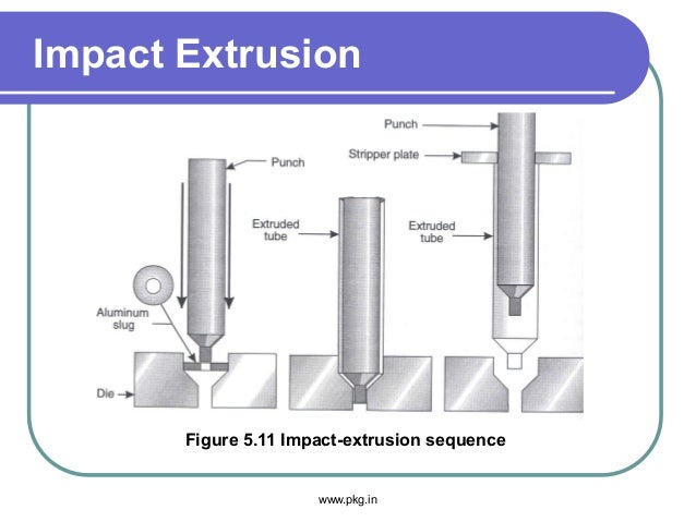 Impact Extrusion Figure 5.11 Impact-extrusion sequence www.pkg.in