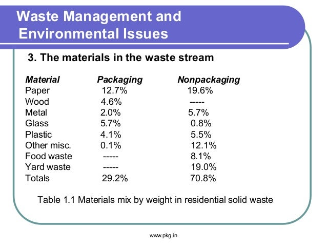 Waste Management and Environmental Issues Material Packaging Nonpackaging Paper 12.7% 19.6% Wood 4.6% ----- Metal 2.0% 5.7...