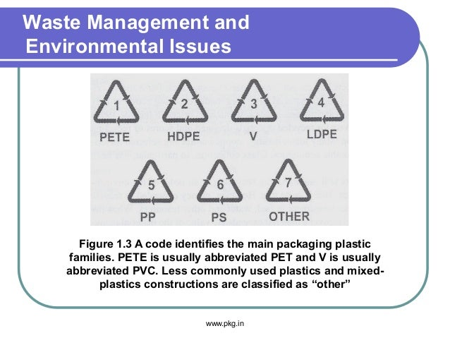 Waste Management and Environmental Issues www.pkg.in Figure 1.3 A code identifies the main packaging plastic families. PET...