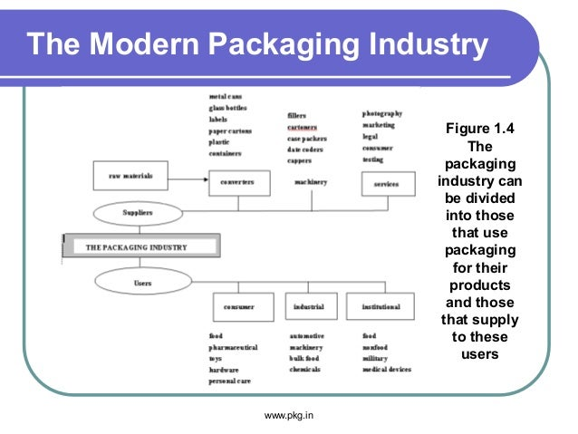 The Modern Packaging Industry www.pkg.in Figure 1.4 The packaging industry can be divided into those that use packaging fo...