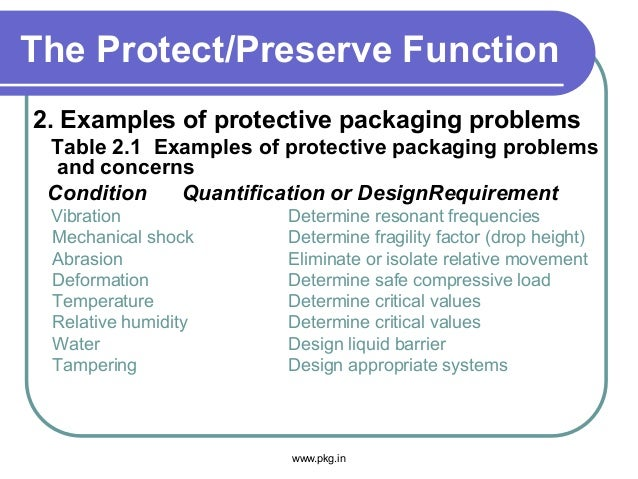 The Protect/Preserve Function 2. Examples of protective packaging problems Table 2.1 Examples of protective packaging prob...