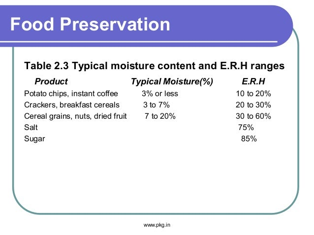 Food Preservation Table 2.3 Typical moisture content and E.R.H ranges Product Typical Moisture(%) E.R.H Potato chips, inst...