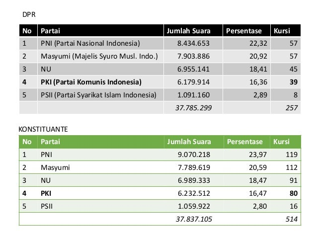 Orang tua dari daerah Maninjau, Sumbar Lahir dan dibesarkan di Belitung Nama asli : Achmad Aidit  stlh dewasa ganti nama ...