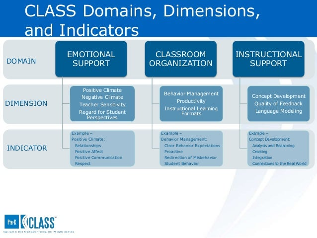 pk intro ppt v2 2 rh slideshare net Class Domains Teachstone Teachstone Class Dimensions