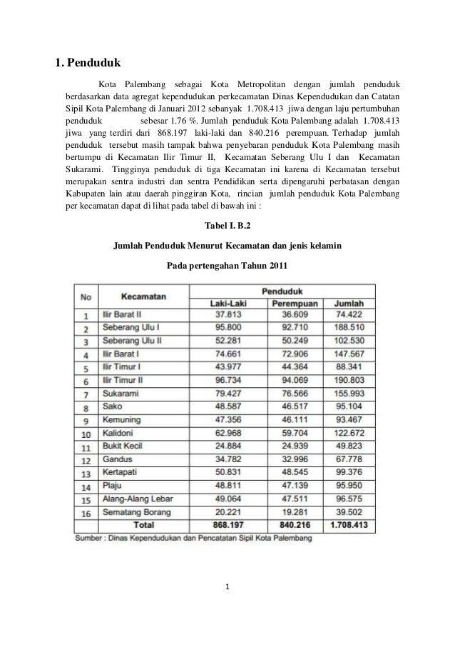 11. PendudukKota Palembang sebagai Kota Metropolitan dengan jumlah pendudukberdasarkan data agregat kependudukan perkecama...