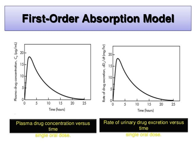• plotting log Cp versus time will yield a straight line with a slope of –k/2.3 First-Order Absorption Model Plasma drug c...