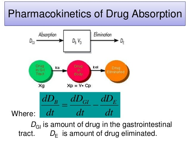 Pharmacokinetics of Drug Absorption Where: DGI is amount of drug in the gastrointestinal tract. DE is amount of drug elimi...