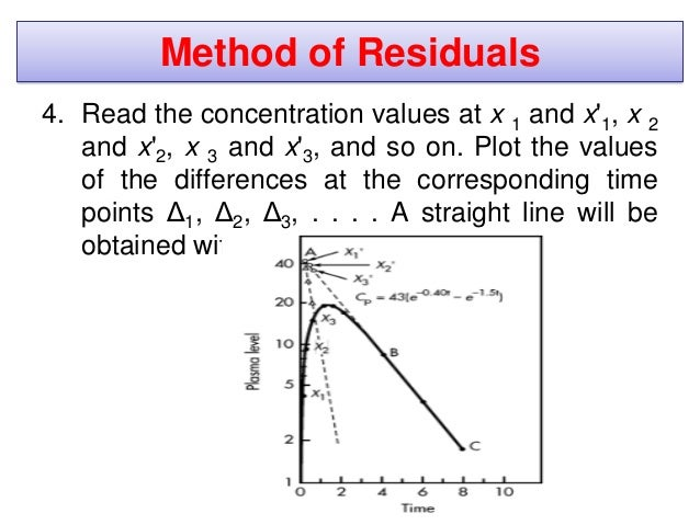 • When using the method of residuals, a minimum of three points should be used to define the straight line. • Data points ...
