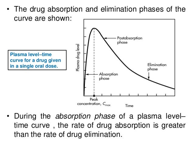 • The drug absorption and elimination phases of the curve are shown: • During the absorption phase of a plasma level– time...