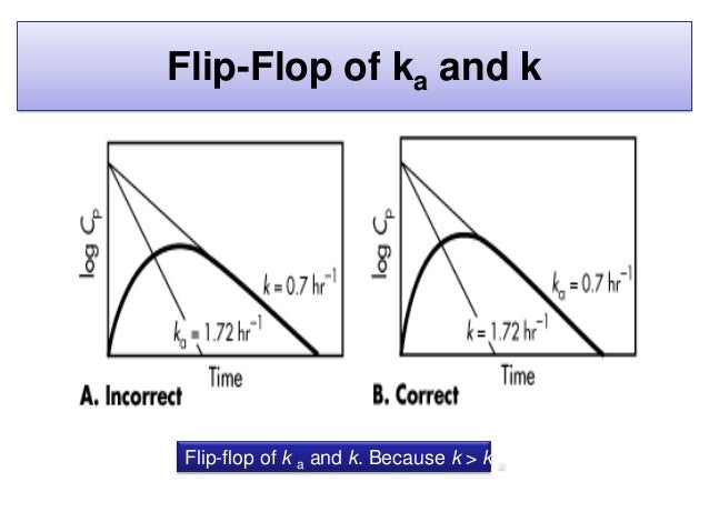 Flip-Flop of ka and k • Most of the drugs observed to have flip-flop characteristics are drugs with fast elimination (ie, ...