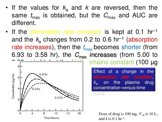 Effect of ka and k on Cmax, tmax, and AUC Absorption Rate Constant ka (hr– 1) Elimination Rate Constant k (hr–1) t max (hr...