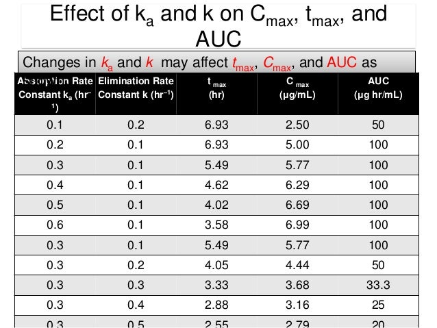 Notice that with higher values of ka the peak plasma concentrations are higher and earlier.