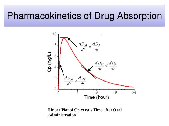 Pharmacokinetics of Drug Absorption Linear Plot of Cp versus Time after Oral Administration