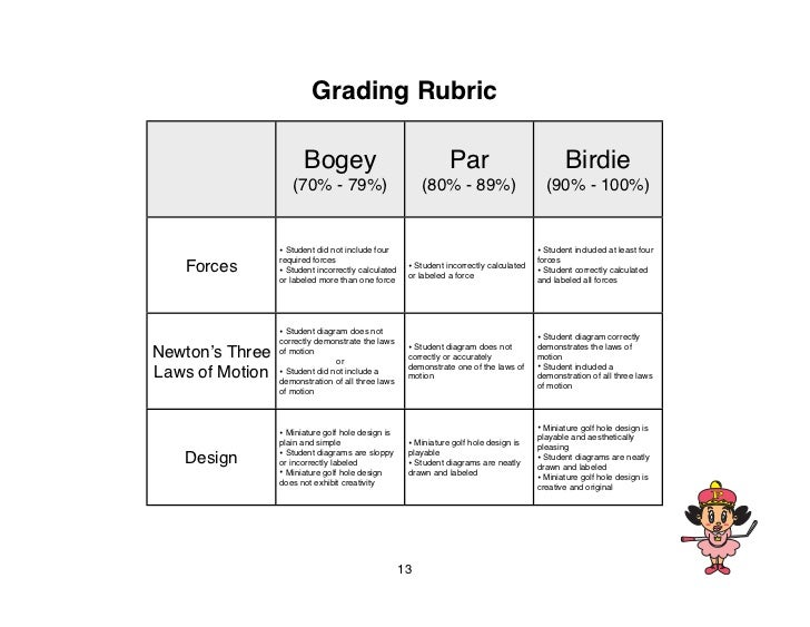 Grading Rubric                       Bogey                                    Par                            Birdie       ...