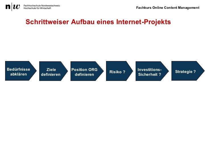 Schrittweiser Aufbau eines Internet-Projekts Bedürfnisse  abklären   Ziele definieren   Position ORG definieren Investitio...