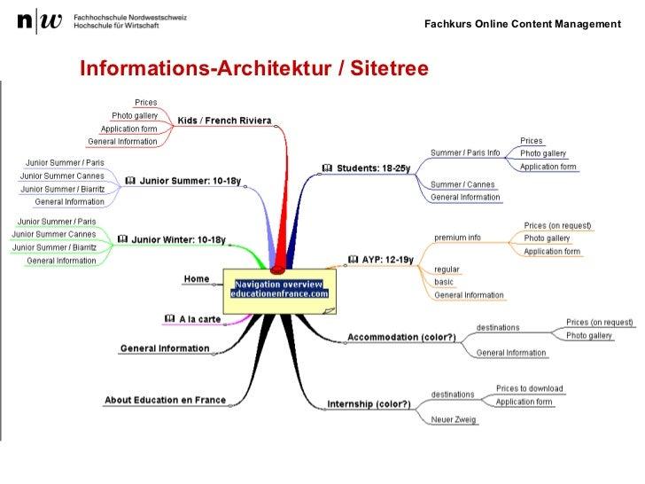 Informations-Architektur /  Sitetree