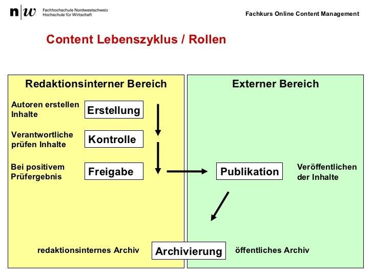 Content   Lebenszyklus / Rollen Redaktionsinterner Bereich Externer Bereich Erstellung Kontrolle Freigabe Autoren erstelle...