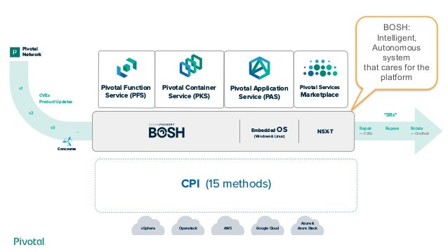 Pivotal Container Service Pks At Sf Cloud Foundry Meetup