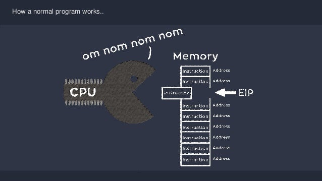 Se7en - Creative Powerpoint Template How a normal program works..