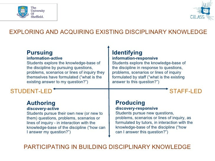 Producing discovery-responsive Students pursue new questions, problems, scenarios or lines of inquiry, as formulated by tu...