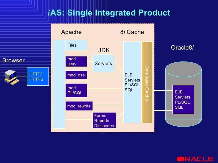 i AS: Single Integrated Product 8 i  Cache  Browser Apache mod PL/SQL mod jserv JDK Servlets Files Oracle8 i   HTTP/ HTTPS...
