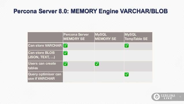 Percona Server for MySQL 8 0 @ Percona Live 2019