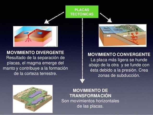 Resultado de imagen de Los movimientos tectónicos