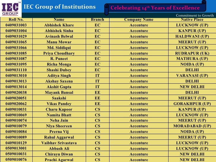 IEC Group of Institutions           Celebrating 14th Years of Excellence                                                  ...