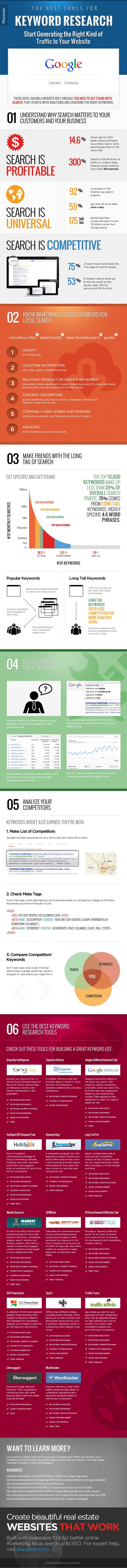 [Infographic] The Best Tools for Keyword Research