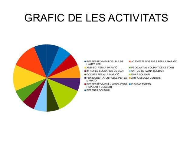 GRAFIC DE LES ACTIVITATSPESSEBRE VIVENT DEL PLA DELAMETLLERACTIVITATS DIVERSES PER LA MARATÓAMB BICI PER LA MARATÓ PEDALAN...