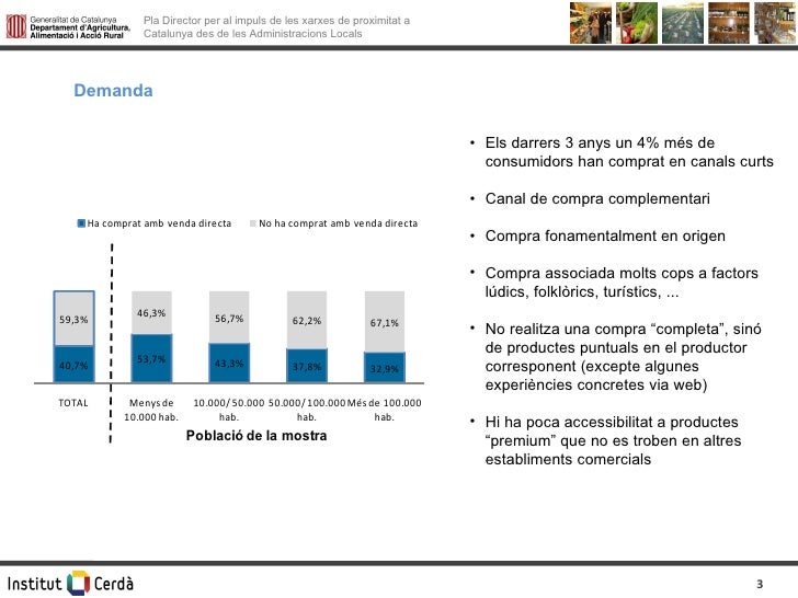 Demanda <ul><li>Els darrers 3 anys un 4% més de consumidors han comprat en canals curts </li></ul><ul><li>Canal de compra ...