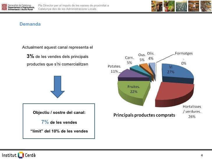 Demanda Actualment aquest canal representa el  3%  de les vendes dels principals productes que s'hi comercialitzen Objecti...